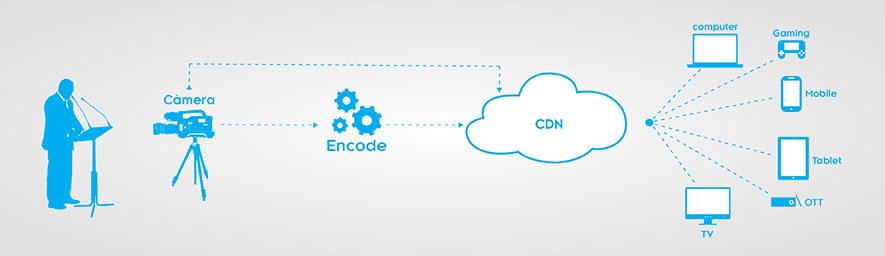 Encode VOCS.live
